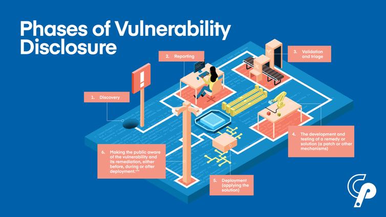 Une illustration des phases de la divulgation de la vulnérabilité