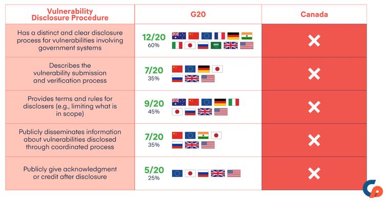 Un tableau présentant les protocoles de divulgation des vulnérabilités dans différents pays